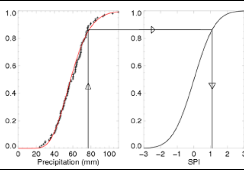 The Standardized Drought Method (Lloyd-Hughes and Saunders, 2002). The method plots a probability distribution through data of a historic (observed) hydrometeorological variable (monthly precipitation in this example using the gamma-gamma distribution). The distribution is then transformed in a normal distribution allowing a forecasted hydrometeorological variable to be presented in number of standard deviations from the median (in this example the monthly precipitation deviation 1 standard deviation from the median; it characterizes conditions  wetter than normal).