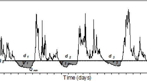 The Drought Threshold Method (TLM, Hisdal et al., 2004). The TLM uses time series of historic hydrometeorological variables (in this example river flow) to calculate the threshold (in this example a fixed threshold Qo). The forecasted time series of a hydrometeorological variable and the threshold are used to obtain drought characteristics, such as the onset, duration (d1) and severity (deficit volume, V1).